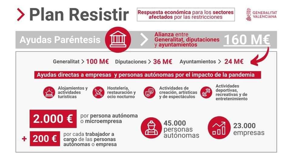 Infografía que explica del plan 'Resistir' de la GVA